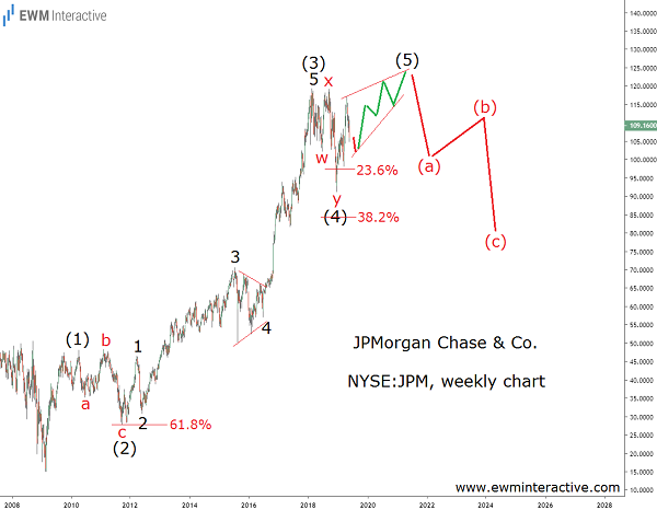 Elliott wave impulse forming in JPMorgan stock