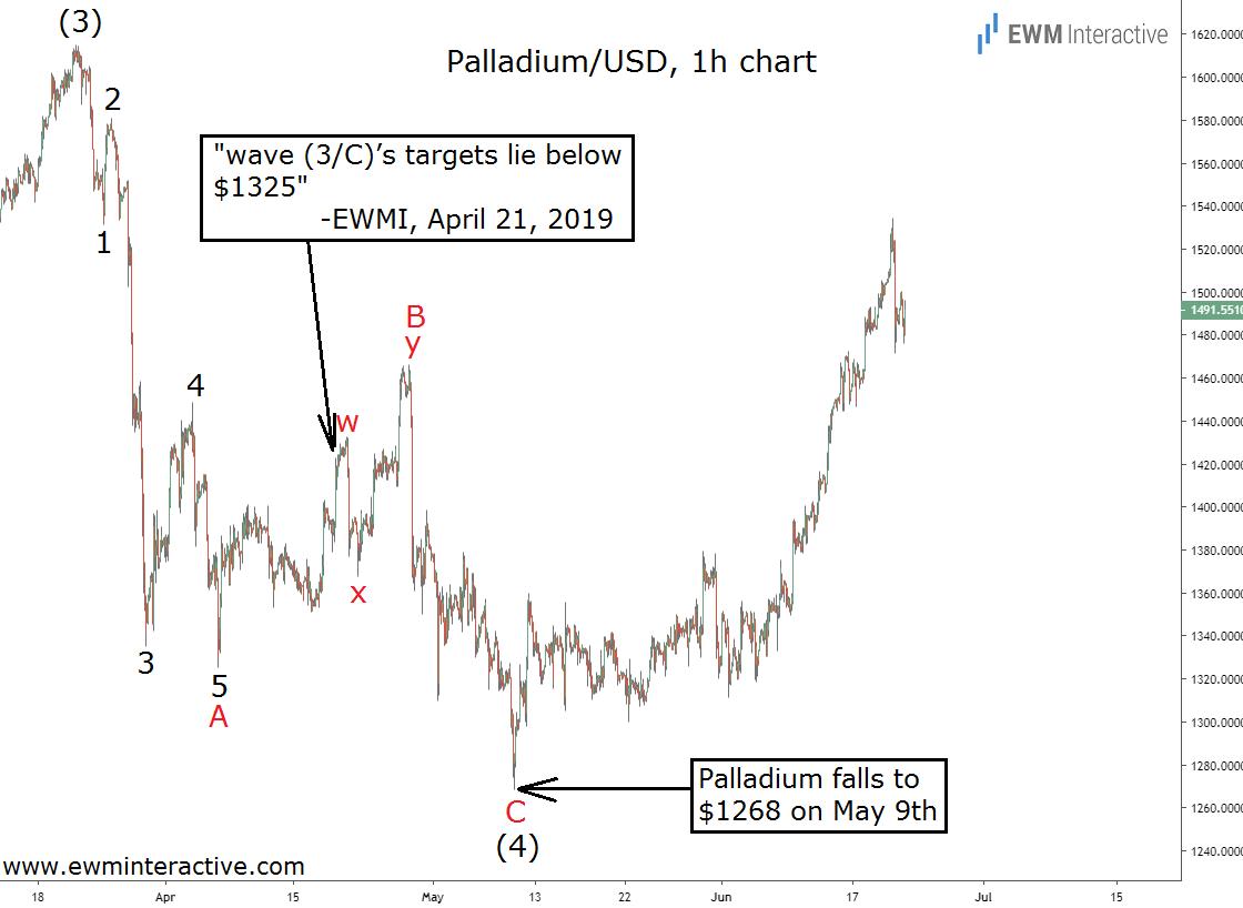 Palladium fulfills bearish Elliott Wave forecast