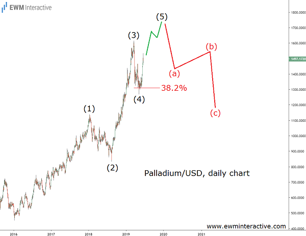 XPDUSD poised for a bearish Elliott Wave reversal