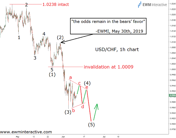 Updated Elliott Wave analysis of the USDCHF Forex pair