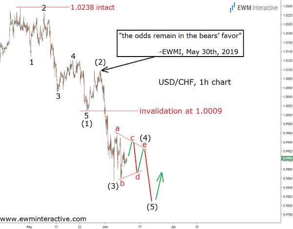 Updated Elliott Wave analysis of the USDCHF Forex pair