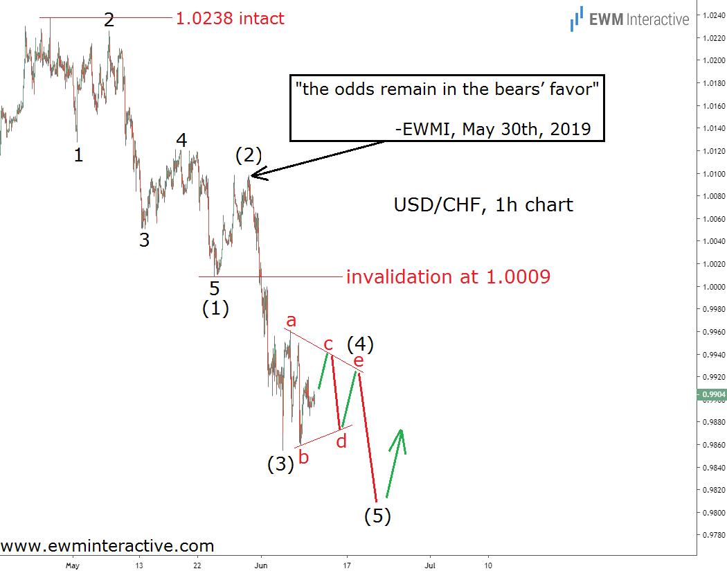 USDCHF forming a bigger Elliott Wave impulse pattern