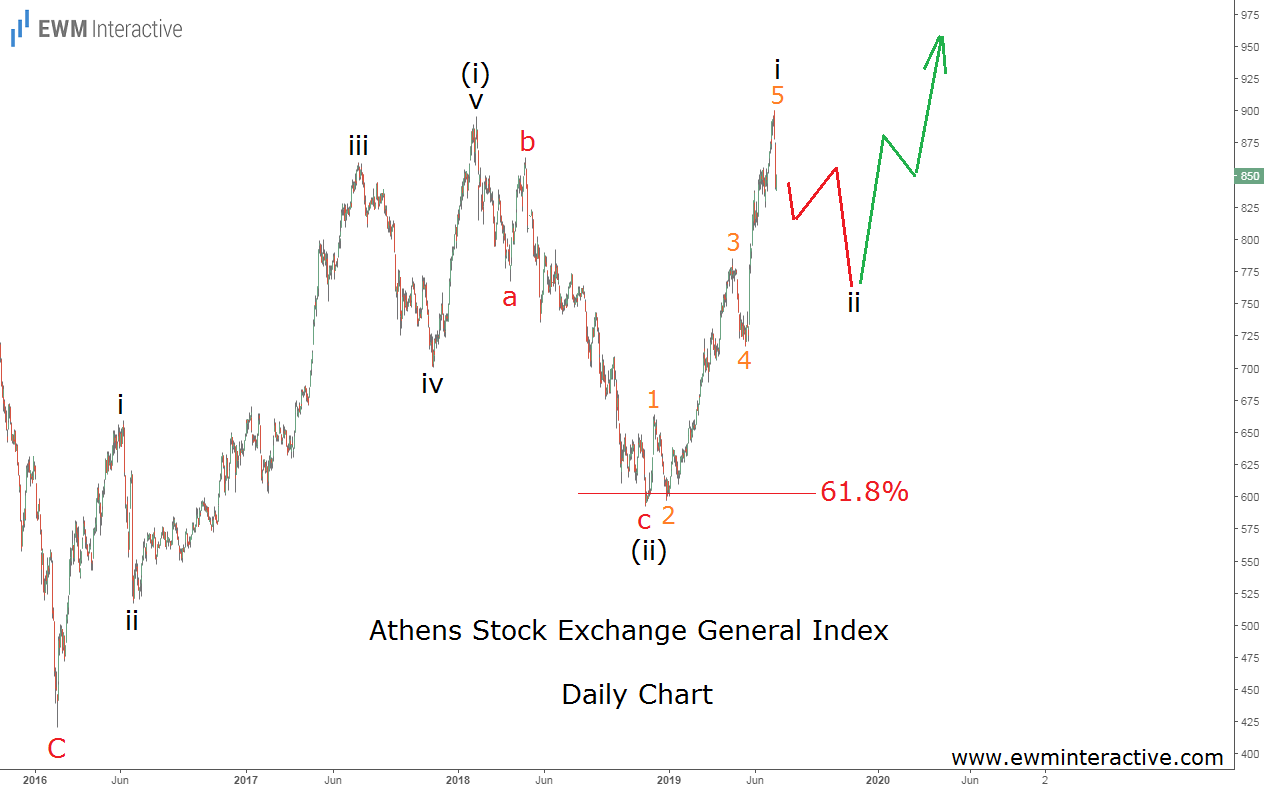The Greek Stock Market Index rebound from Fibonacci support