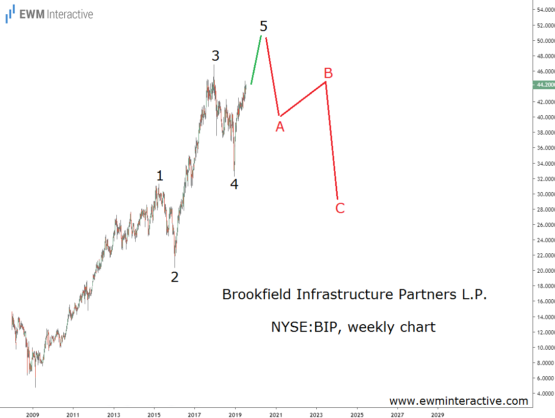 Brookfield Partners set to complete Elliott Wave impulse pattern