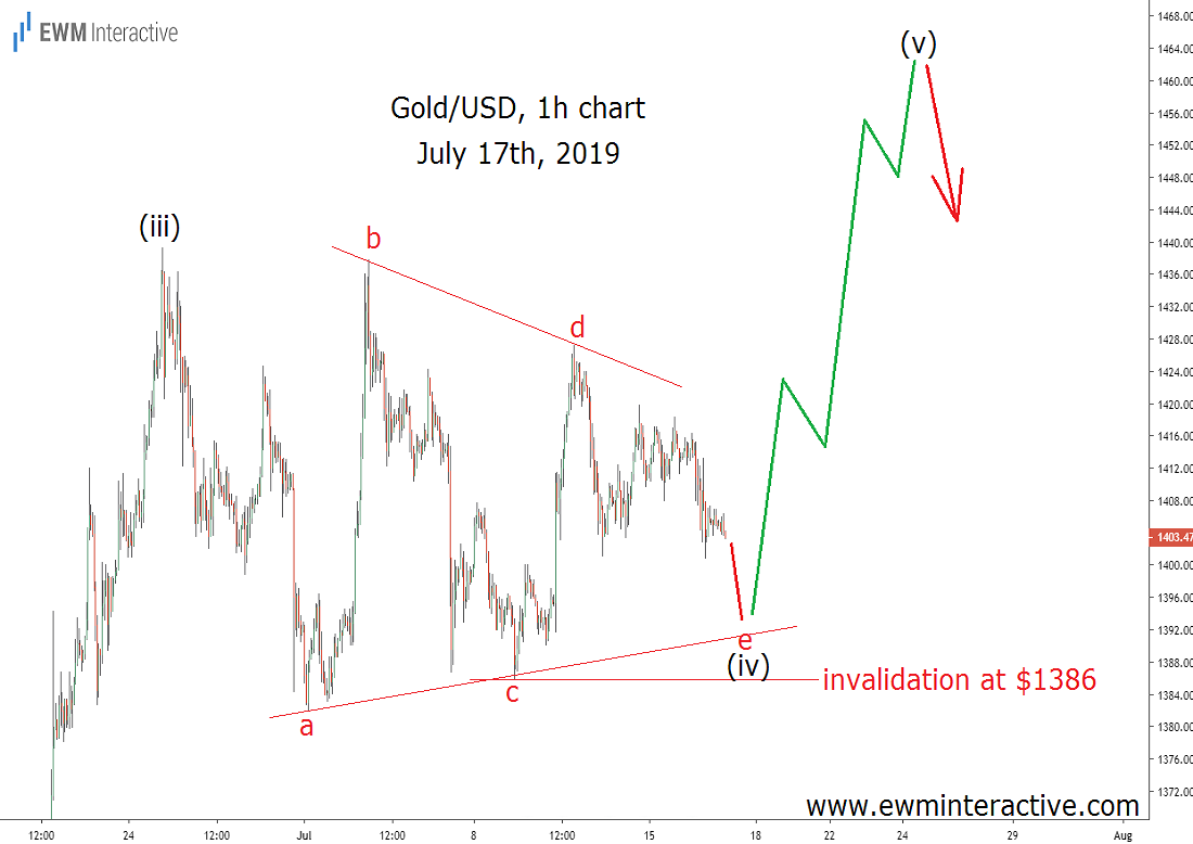 Triangle Pattern Aids Gold Traders in Predicting a Price Surge