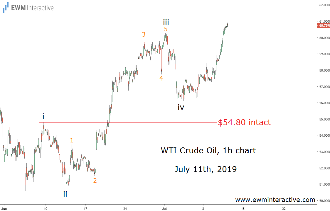 Crude oil prices in the vicinity of $61 as wave v progresses