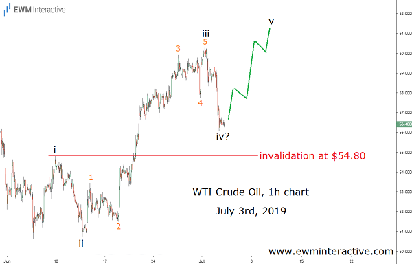 Elliott Wave setup helps crude oil reach new high