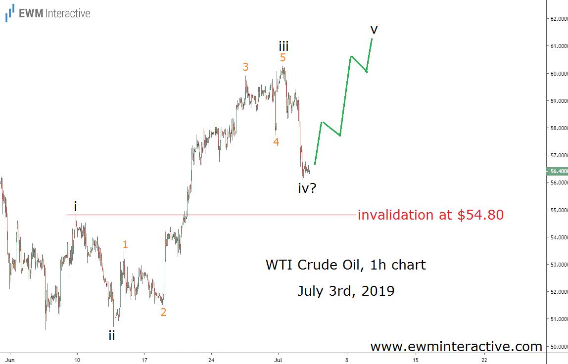 Crude Oil remains bullish above $54.80