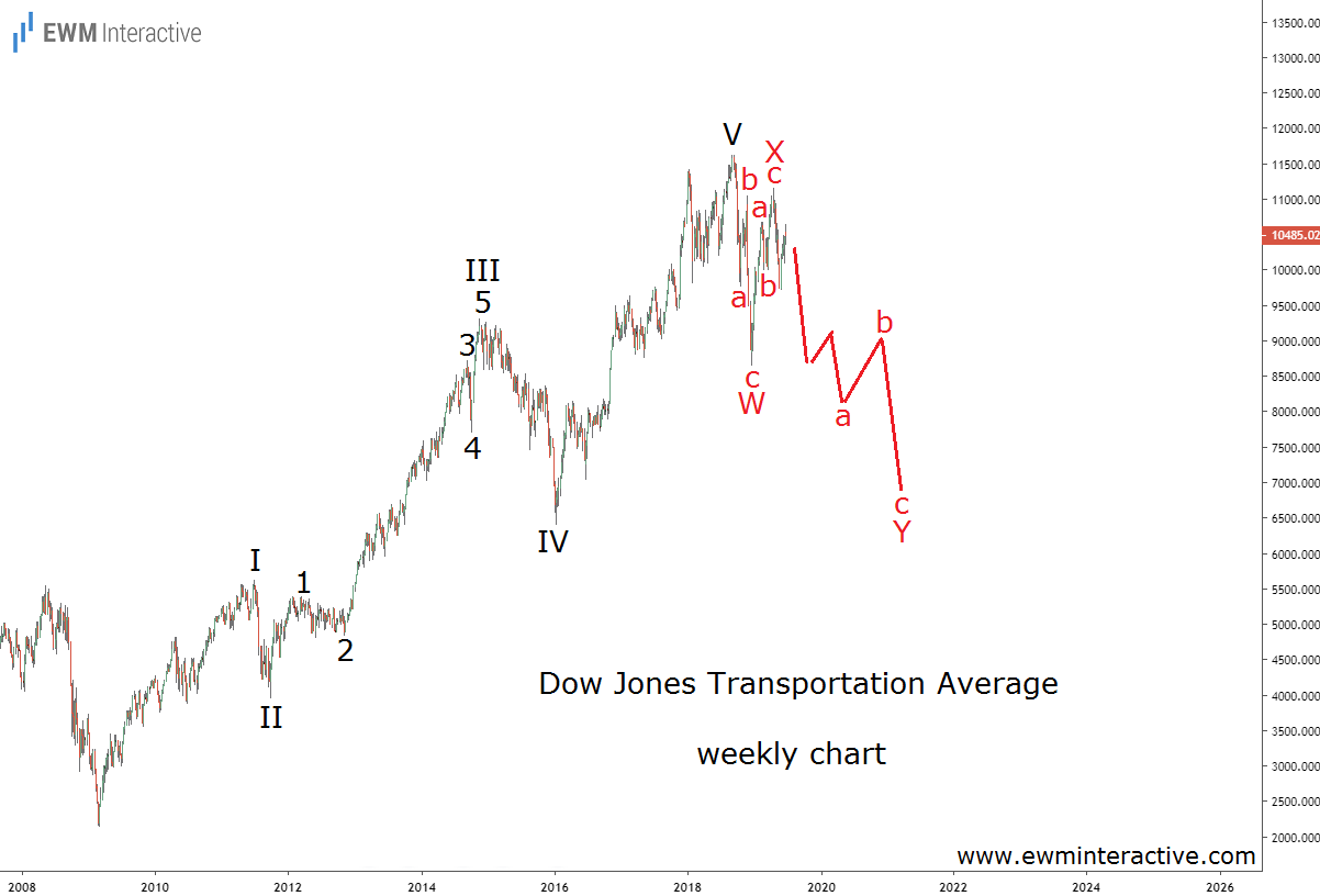 Dow Jones Transports Elliott Wave chart 1