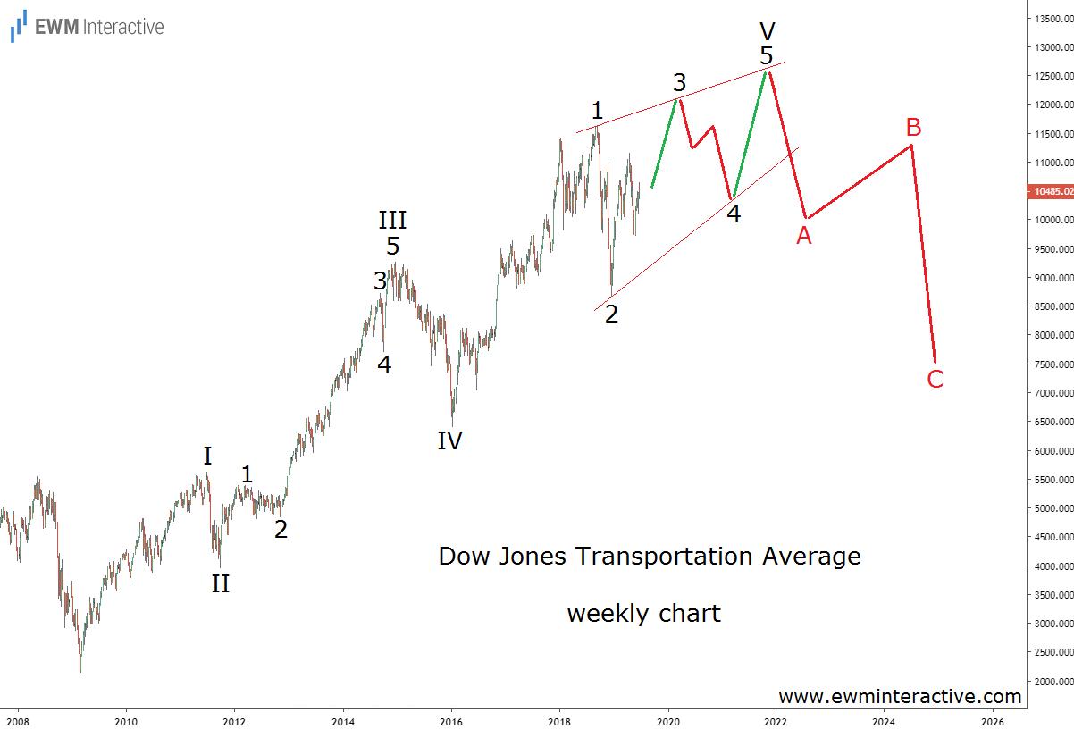 Dow Jones Transportation Average Elliott Wave chart 2