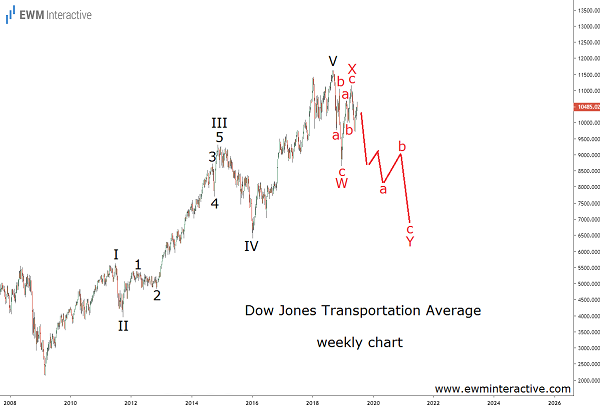 A possible recession makes the Dow Jones Transports vulnerable