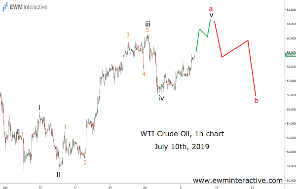 Mike Pompeo triggers a selloff in Crude Oil price