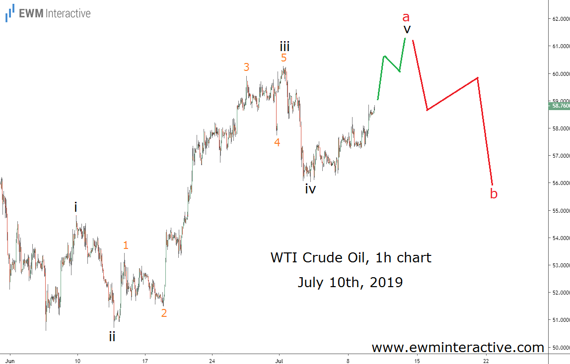 Elliott Wave pattern predicting a bearish reversal in Crude Oil