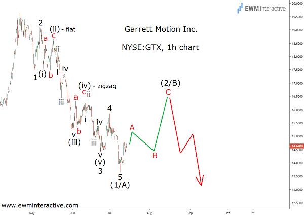 Garrett Motion - GTX Stock not Done Falling