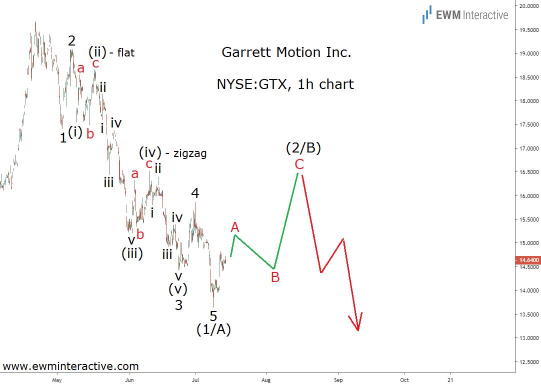 GTX stock forming a textbook Elliott Wave impulse