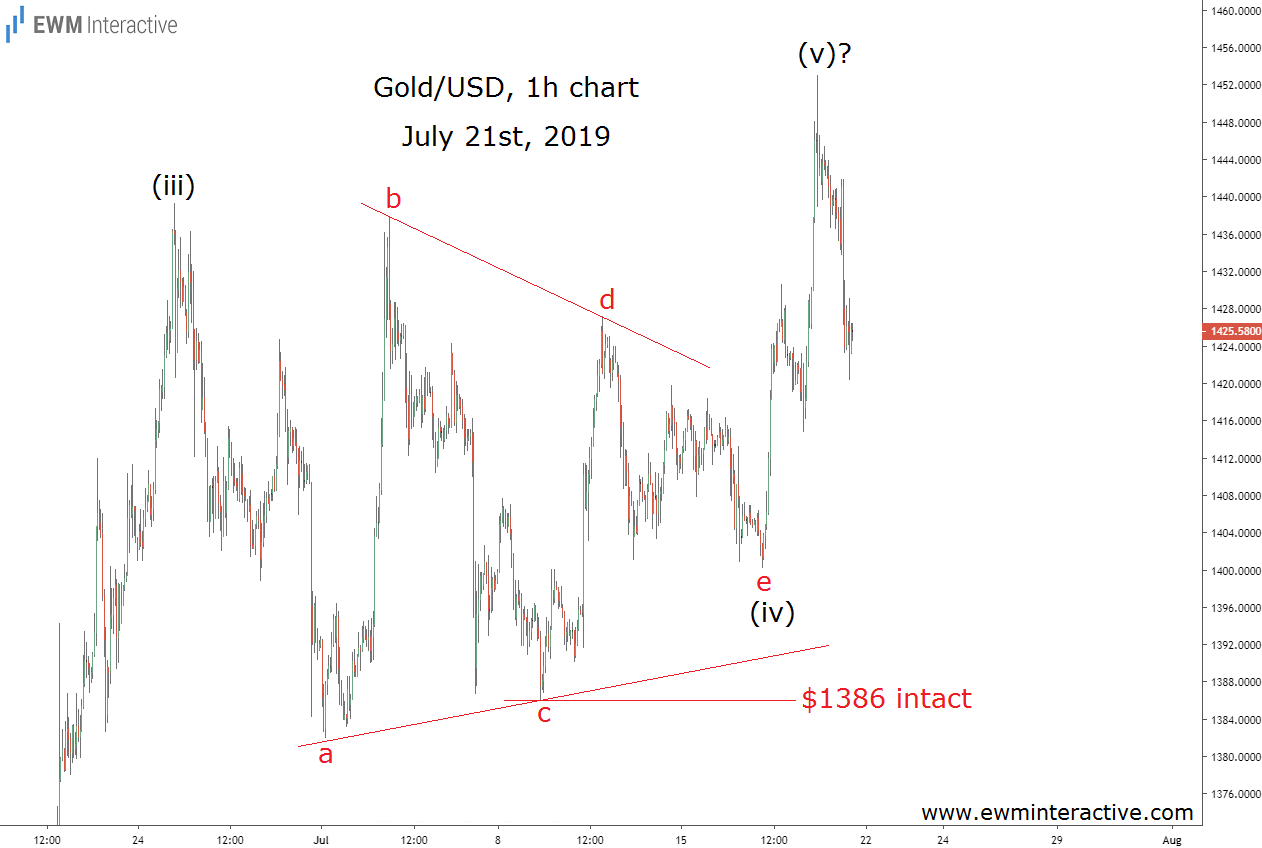 Elliott Wave analysis prepares gold traders for a bearish reversal