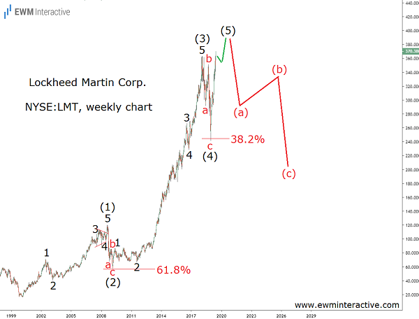 Lockheed Stock is Very Risky after 10 Years of Gains