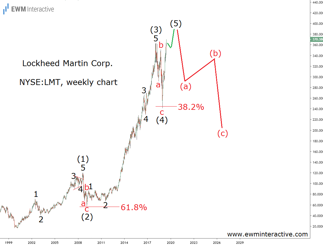 Lockheed Martin stock was vulnerable in mid-2019