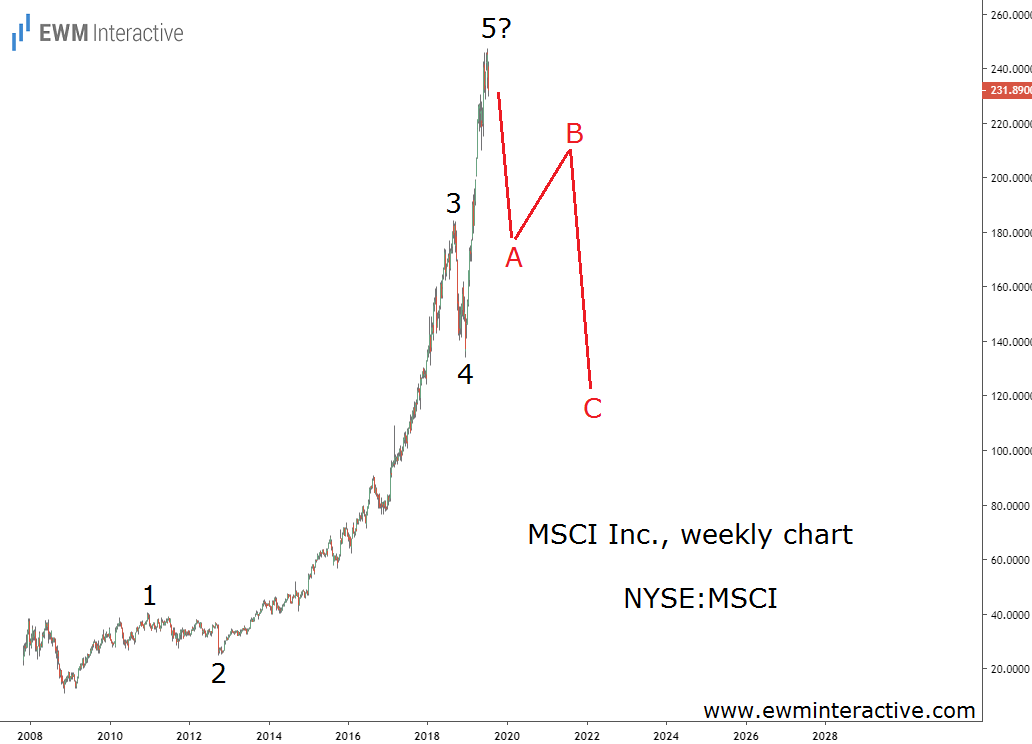 MSCI Stock due for an Elliott Wave correction
