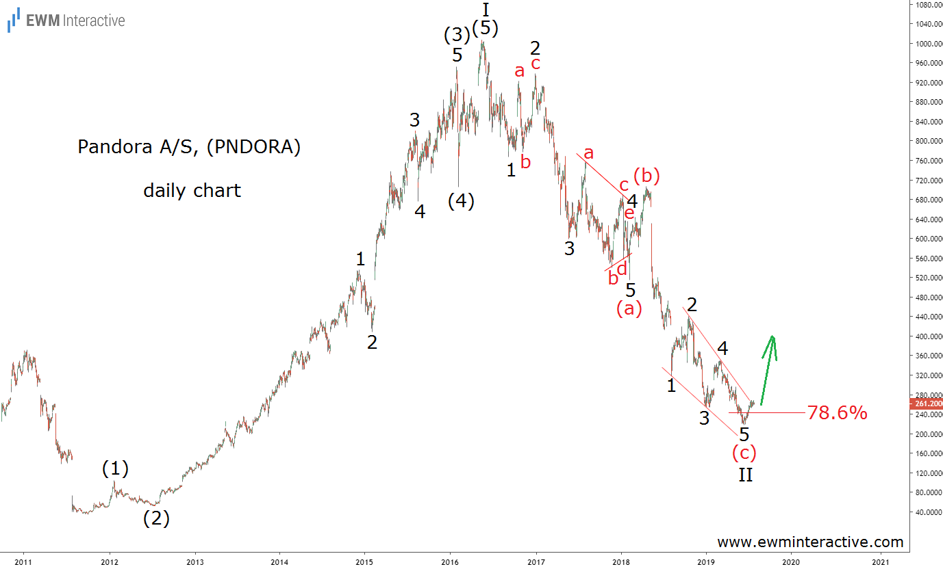 Pandora A/S to Undertake a Major Elliott Wave Recovery