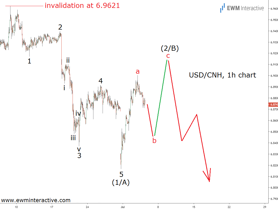 USDCNH draws an Elliott Wave impulse pattern