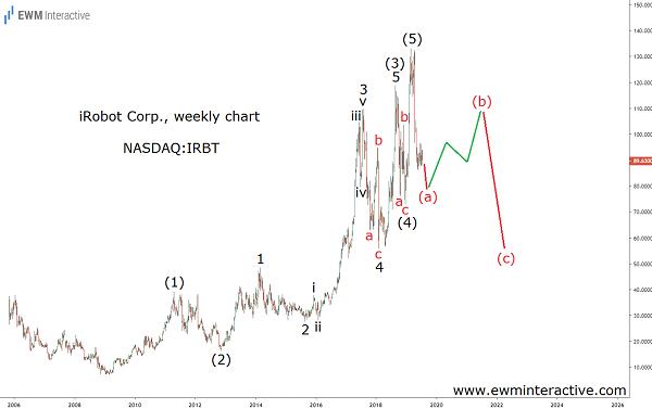 Elliott Wave pattern points south for iRobot stock