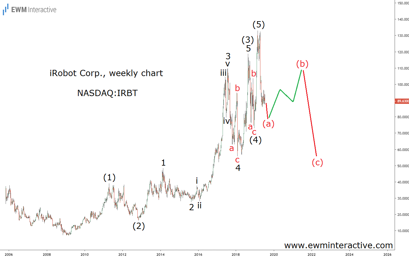 iRobot Stock drawing an Elliott Wave correction
