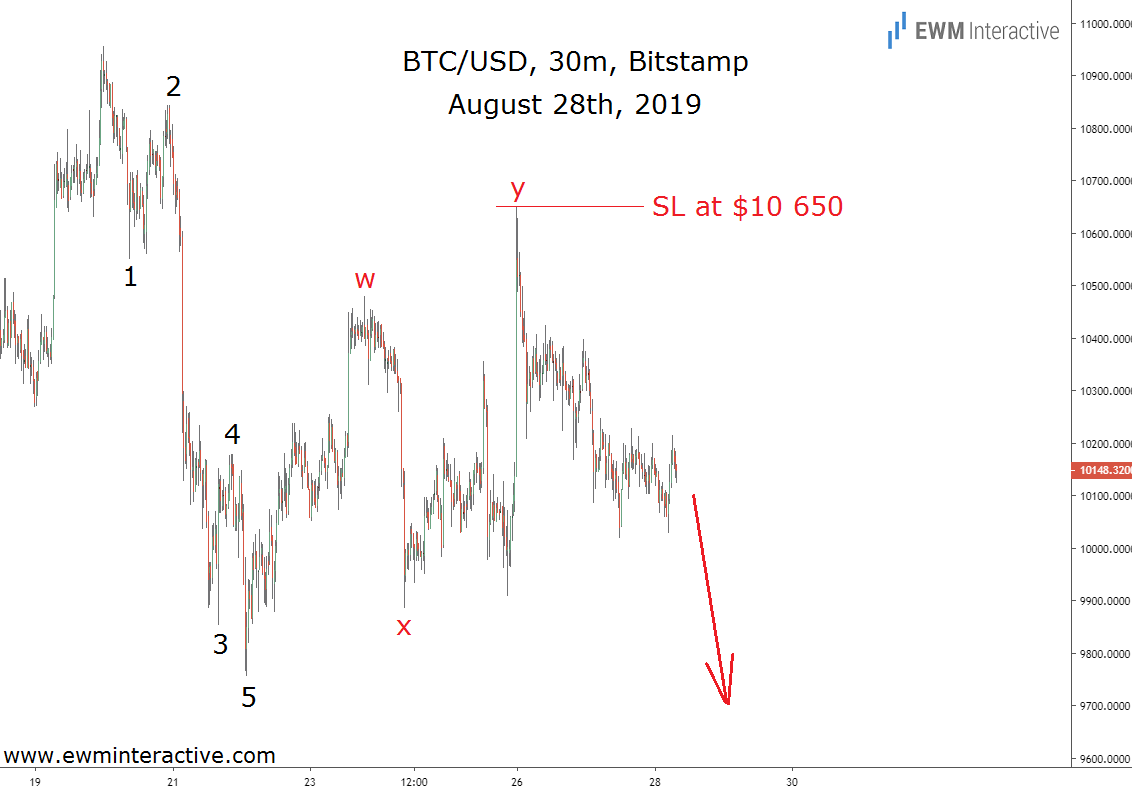 Bearish Elliott Wave cycle was sending a warning to Bitcoin bulls
