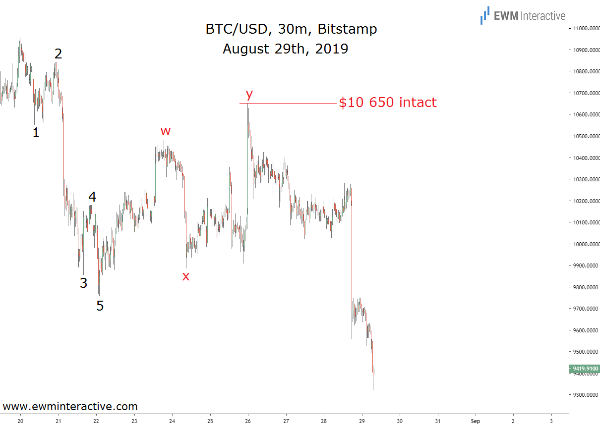 Bitcoin crash fulfills the bearish Elliott Wave setup