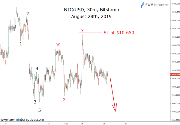 BTCUSD plunges in synchrony with Elliott Wave setup