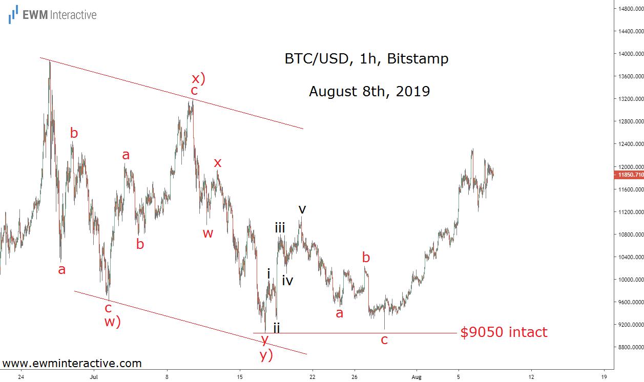 Bitcoin bulls keep the Elliott Wave setup alive
