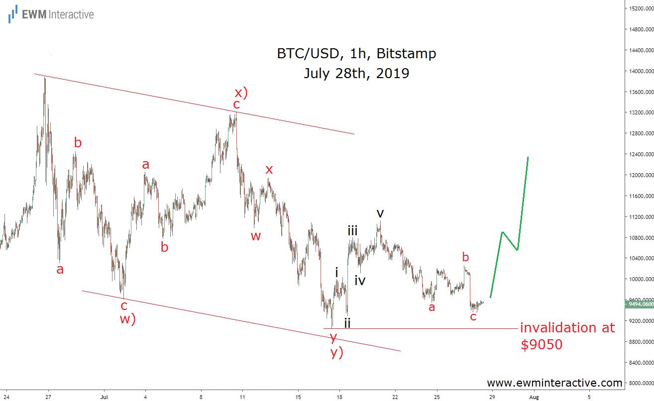 Bitcoin draws a bullish Elliott Wave setup in late July