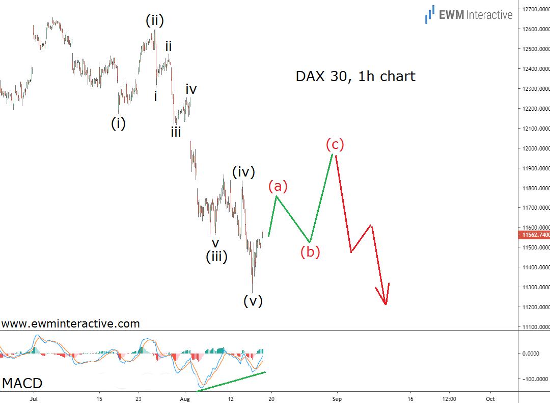German DAX 30 index draws bearish Elliott Wave impulse pattern