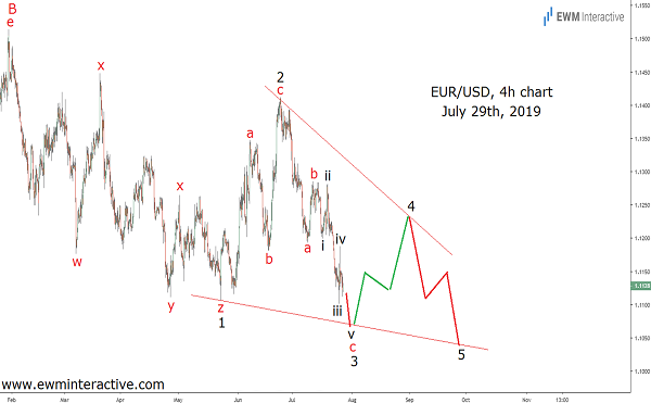 EURUSD proves that Focusing on patterns is better than focusing on news