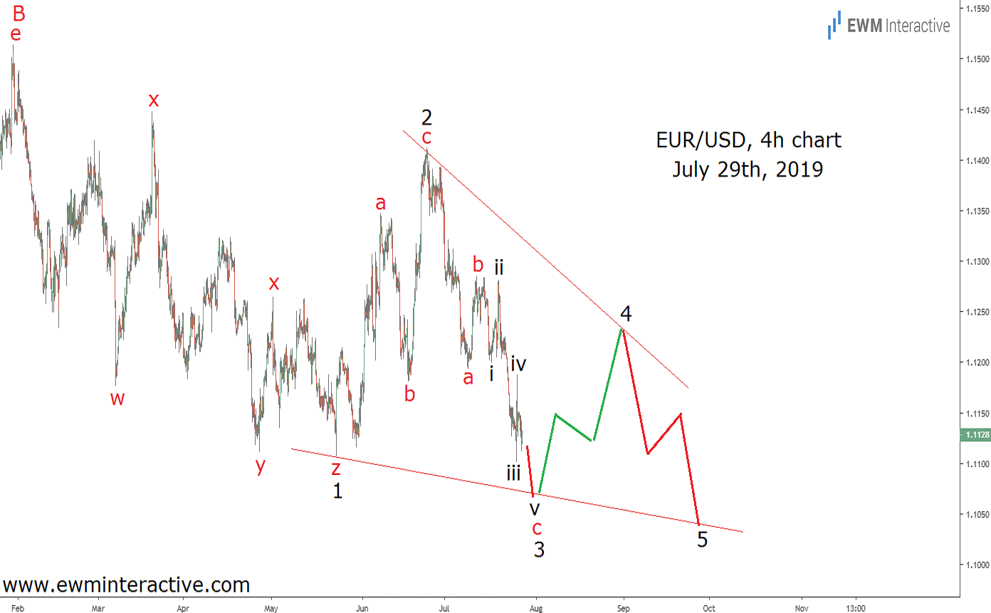 Ending diagonal pattern forming on EURUSD price chart in late July