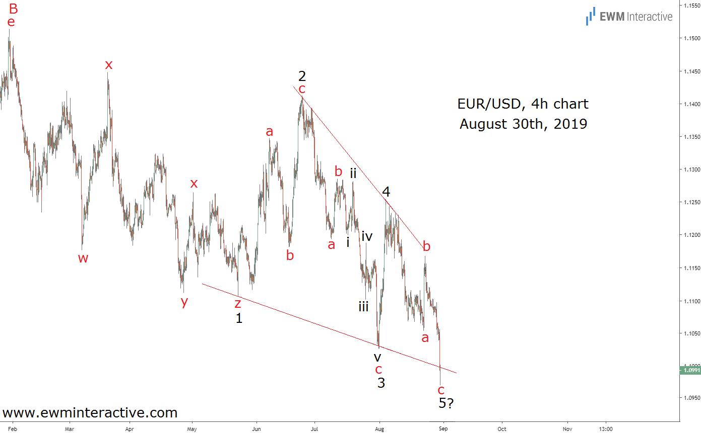 A Complete Elliott Wave pattern formed on EURUSD price chart