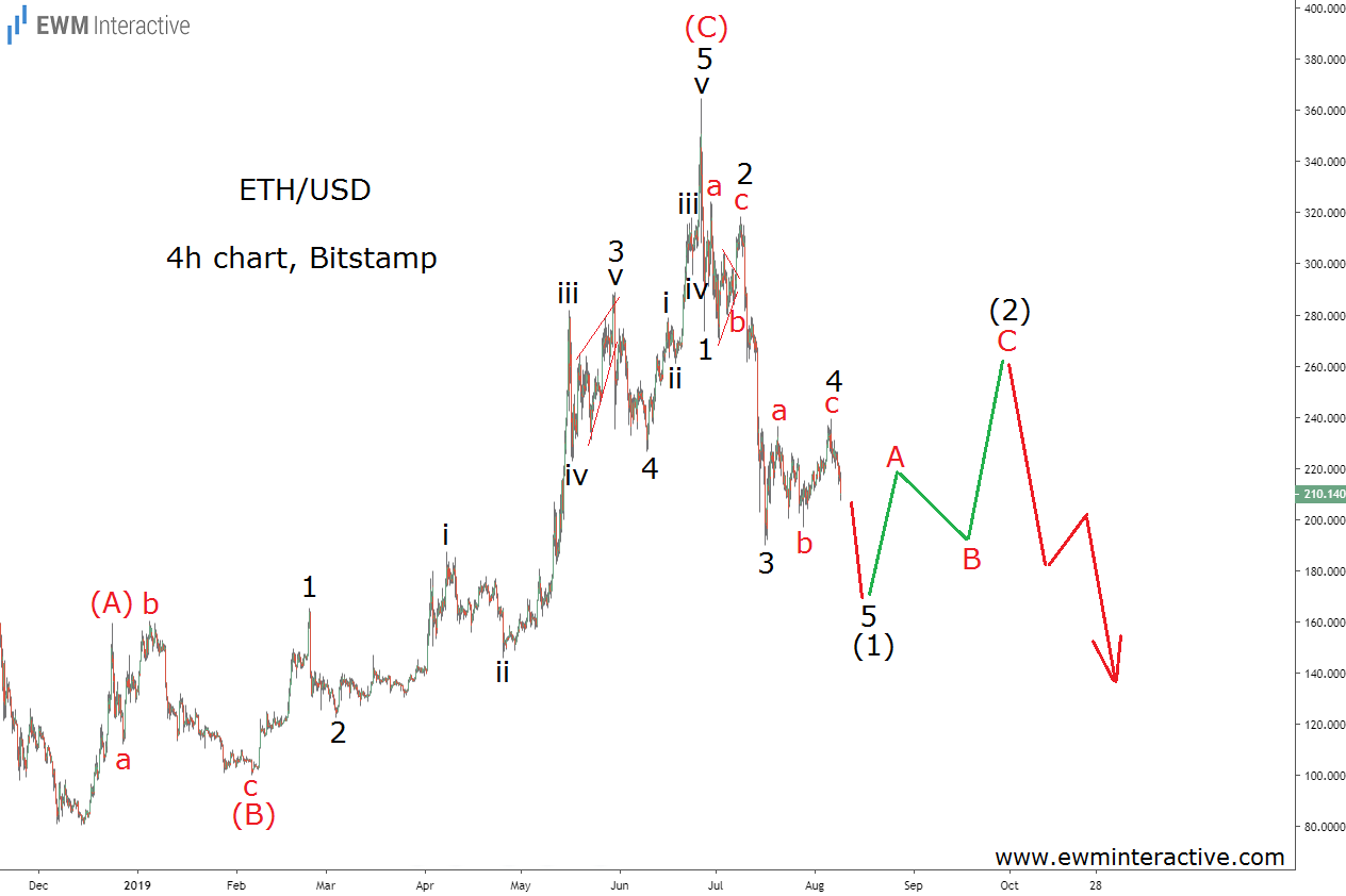 ETHUSD to complete impulsive decline