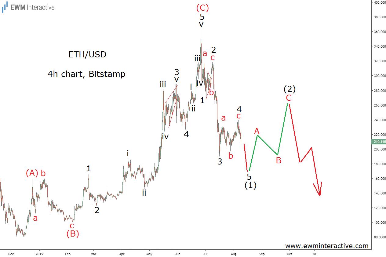 ETHUSD to form a bearish Elliott Wave impulse