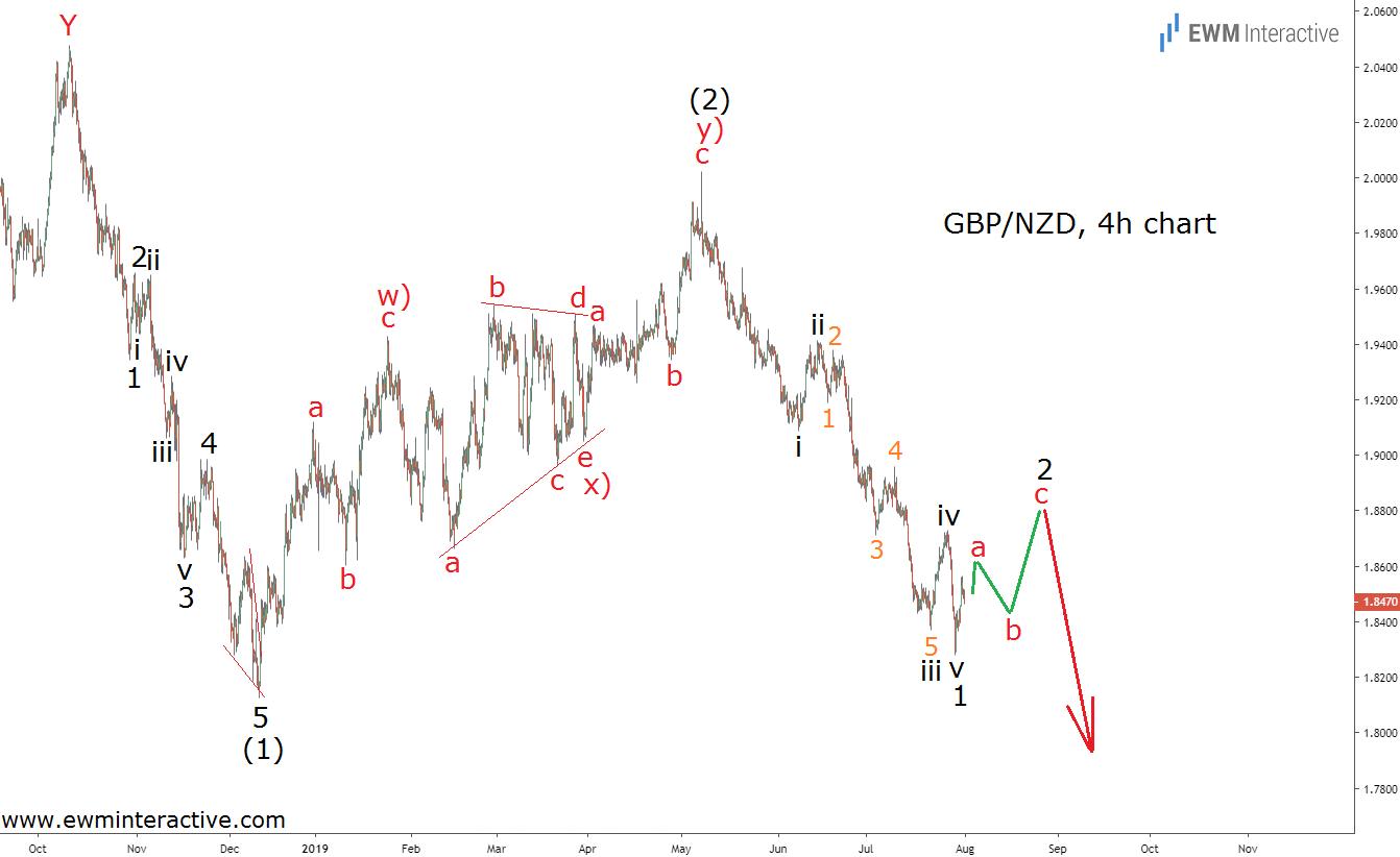 GBPNZD keeps drawing bearish Elliott Wave patterns