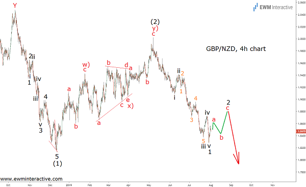Elliott Wave analysis reveals GBPNZD Vulnerability