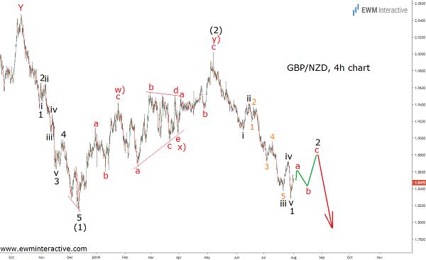 Elliott Wave analysis reveals GBPNZD Vulnerability
