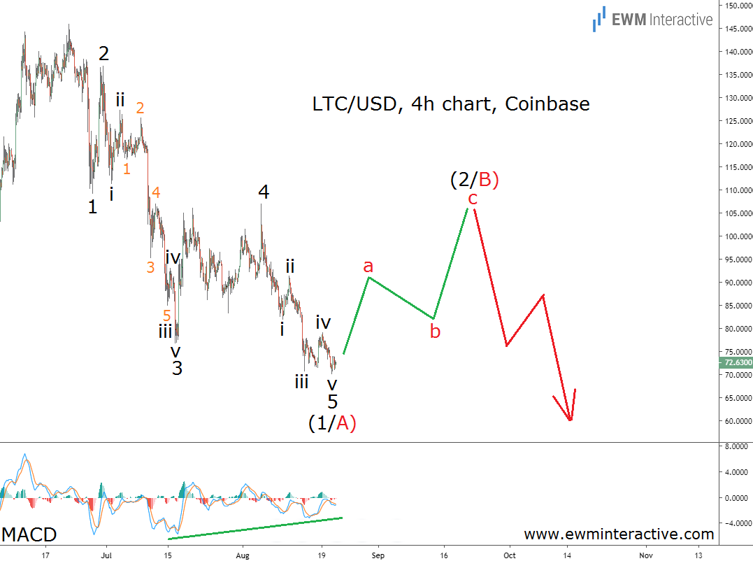 Litecoin price draws a bearish Elliott Wave impulse pattern