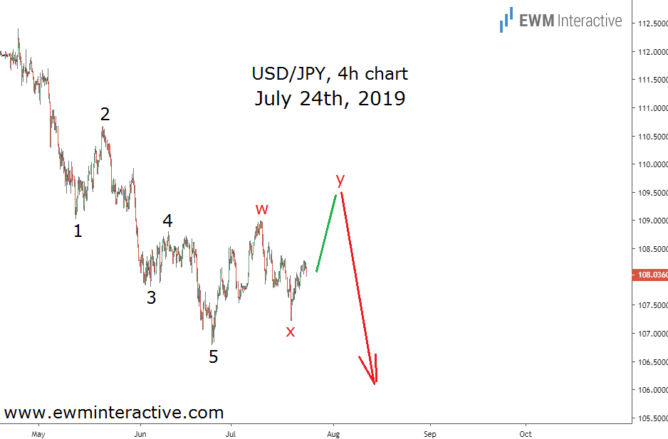 USDJPY Elliott Wave cycle in the making on July 24th