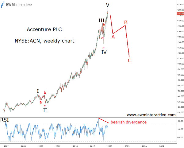 Accenture stock can lose 40% in a recession