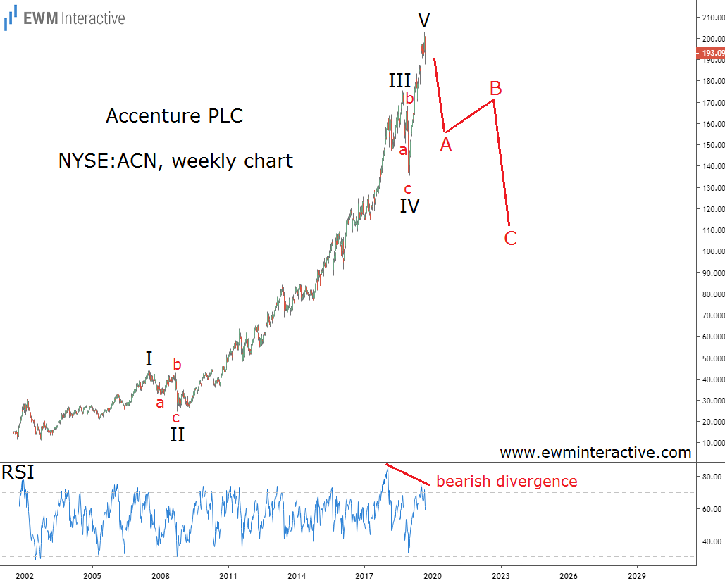 Accenture can lose 40% in Elliott Wave correction