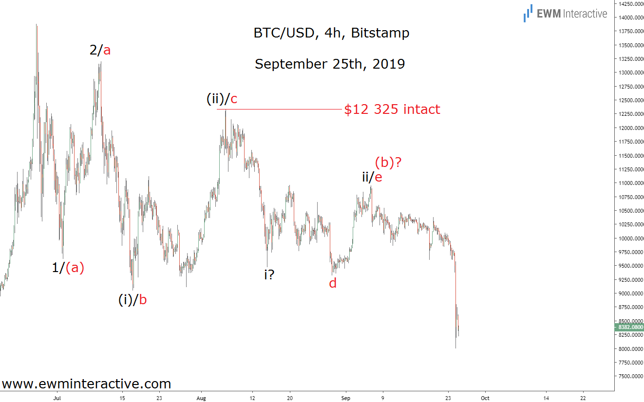 BTCUSD Dips Below $8000 as Elliott Wave setup plays out