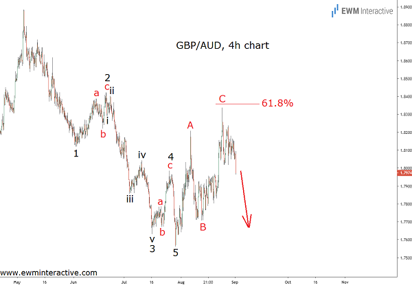 GBPAUD Bears aiming at sub-1.7560 levels