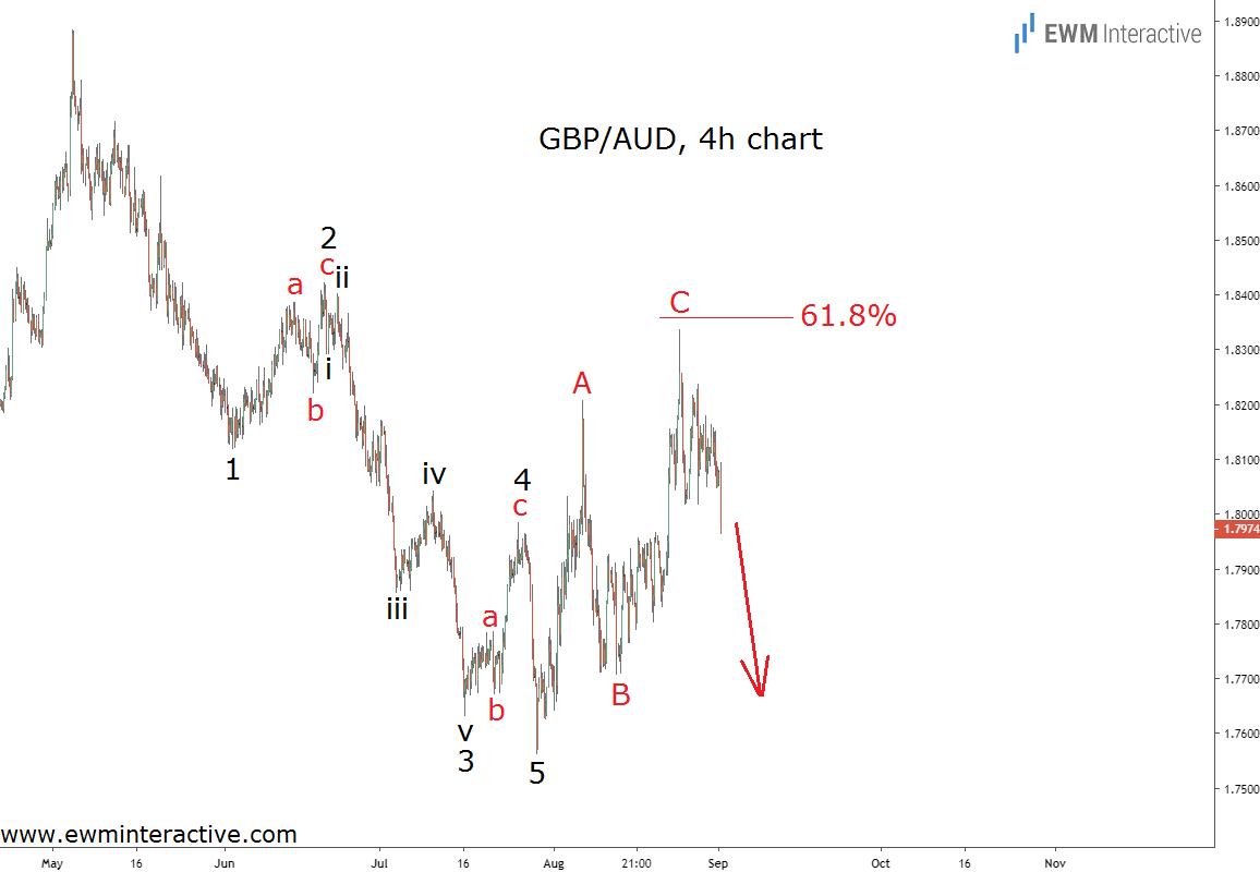Bearish Elliott Wave cycle spells trouble for GBPAUD