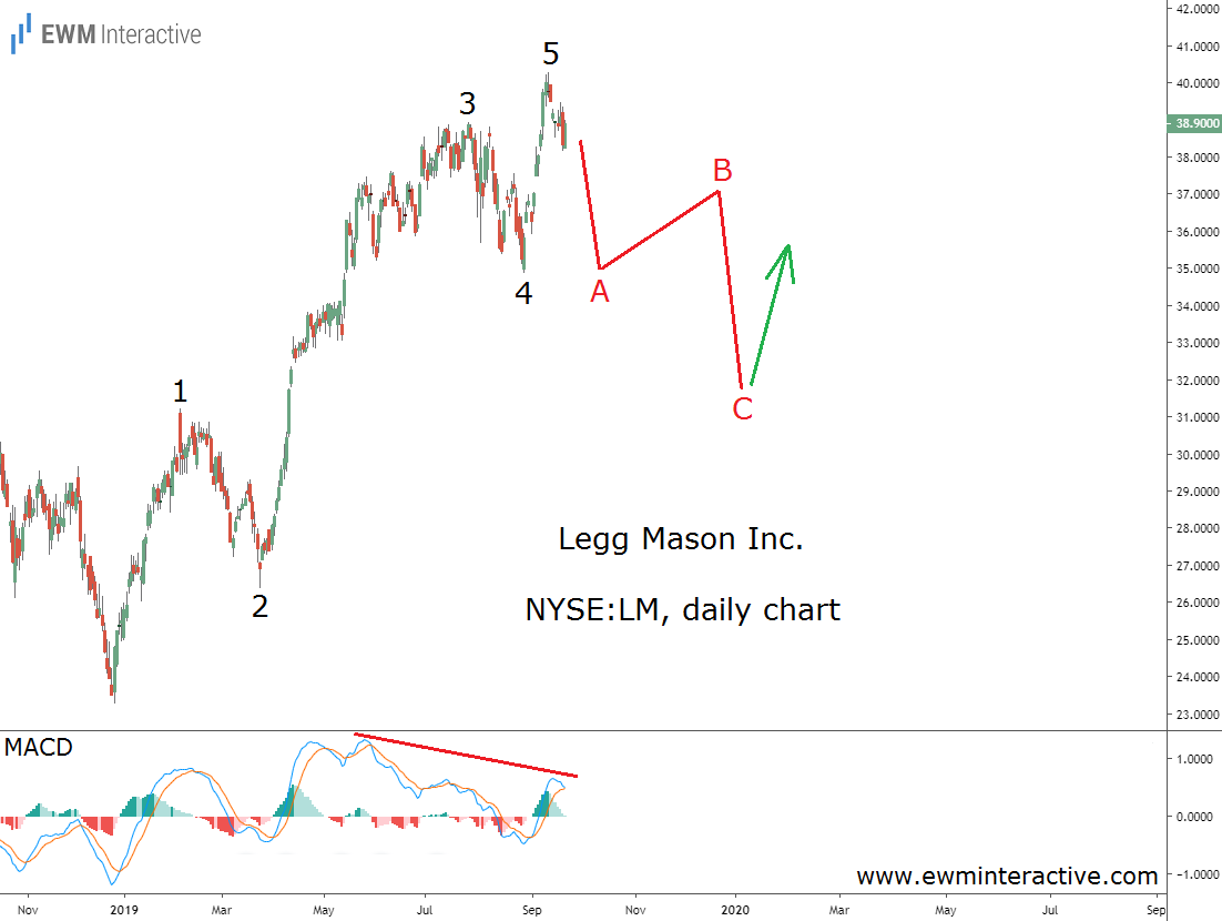 Legg Mason completes an Elliott Wave impulse pattern
