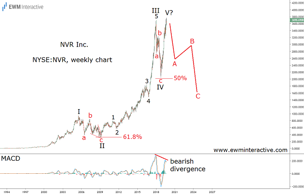 NVR stock is a risky bet heading into recession